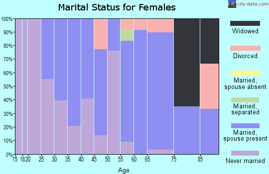 Zip code 11952 marital status for females