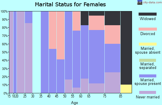 Zip code 11957 marital status for females