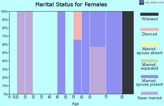 Zip code 11958 marital status for females