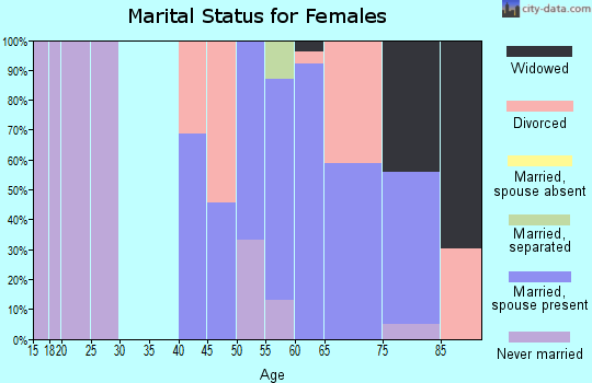 Zip code 11959 marital status for females
