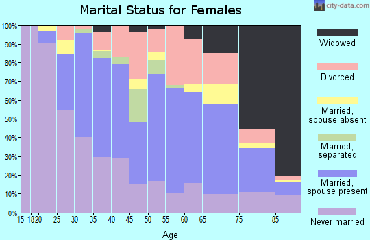 Zip code 12047 marital status for females