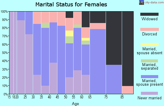 Zip code 12072 marital status for females