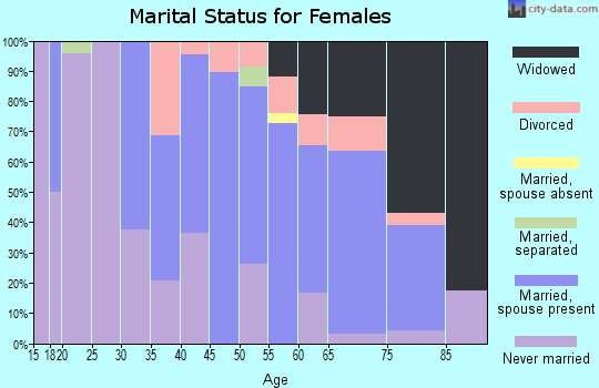 Zip code 12086 marital status for females