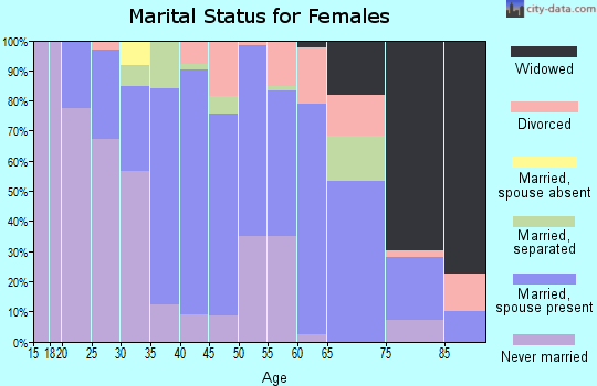 Zip code 12122 marital status for females