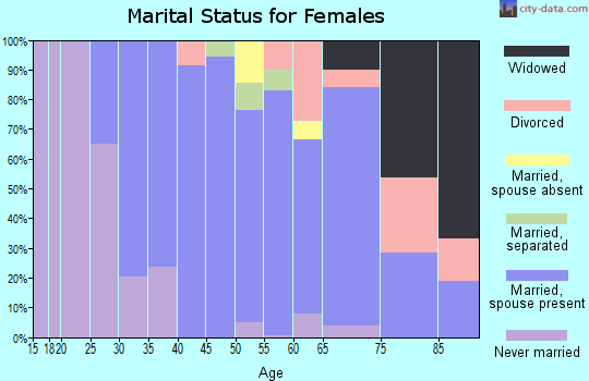 Zip code 12148 marital status for females