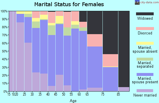 Zip code 12188 marital status for females