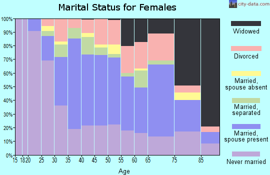 Zip code 12189 marital status for females