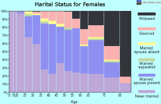 Zip code 12208 marital status for females