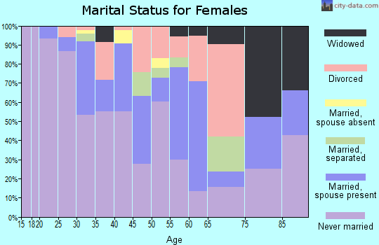 Zip code 12210 marital status for females