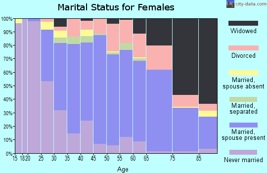 Zip code 12302 marital status for females