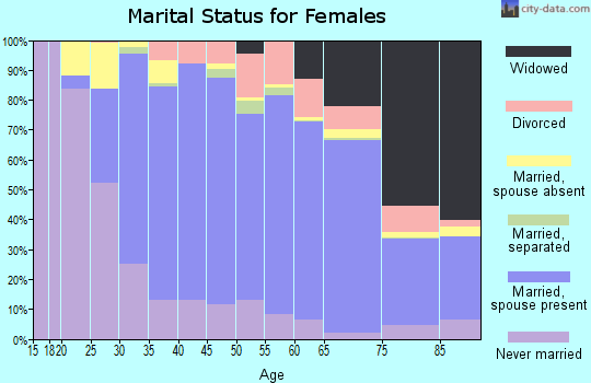 Zip code 12309 marital status for females
