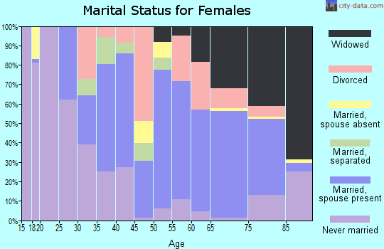 Zip code 12414 marital status for females