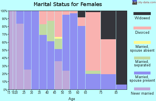 Zip code 12430 marital status for females