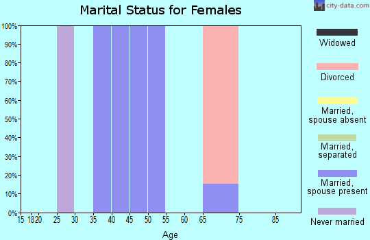 Zip code 12460 marital status for females