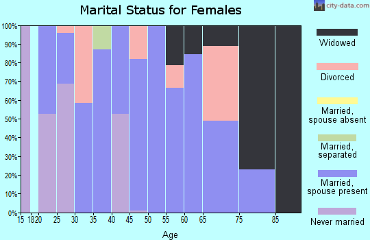 Zip code 12474 marital status for females