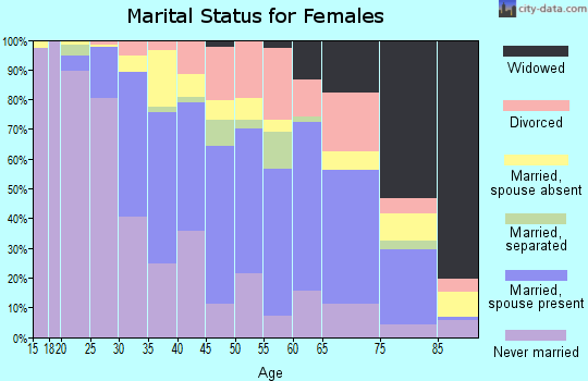 Zip code 12508 marital status for females