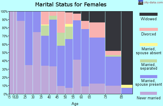 Zip code 12545 marital status for females