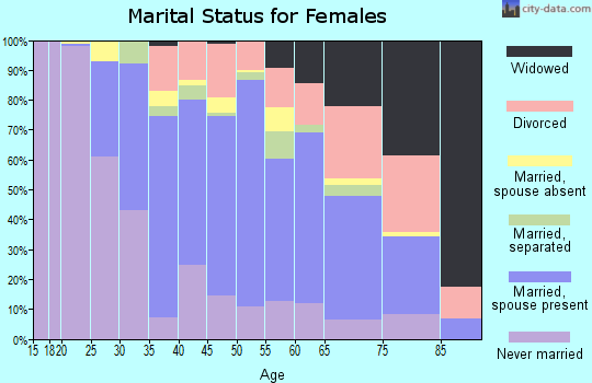 Zip code 12561 marital status for females