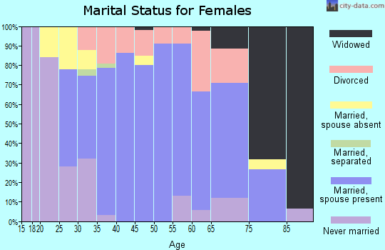 Zip code 12566 marital status for females
