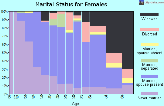 Zip code 12572 marital status for females