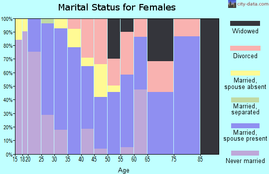 Zip code 12723 marital status for females