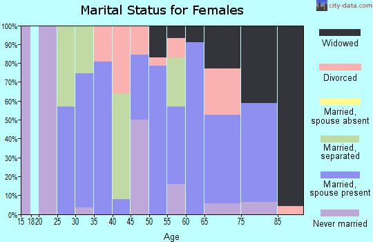 Zip code 12748 marital status for females