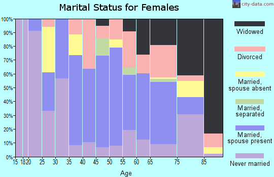 Zip code 12754 marital status for females