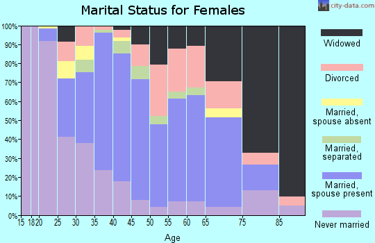 Zip code 12771 marital status for females