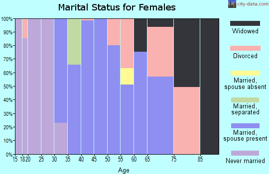 Zip code 12780 marital status for females