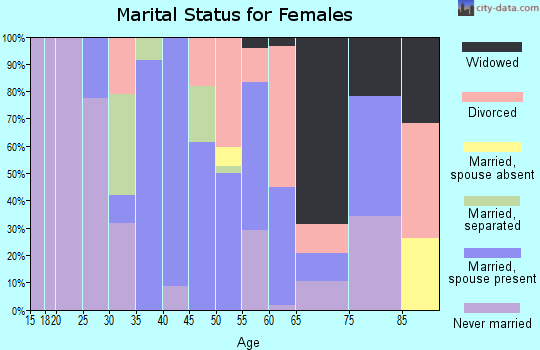 Zip code 12789 marital status for females