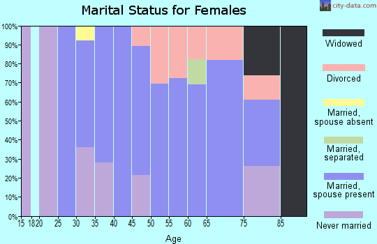 Zip code 12824 marital status for females