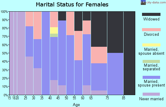 Zip code 12914 marital status for females
