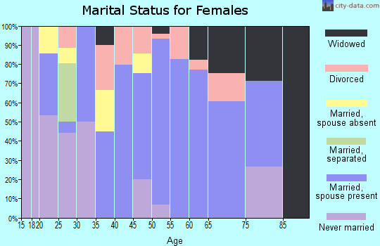Zip code 12916 marital status for females
