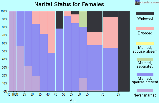 Zip code 12928 marital status for females