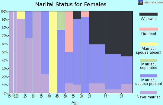 Zip code 12936 marital status for females