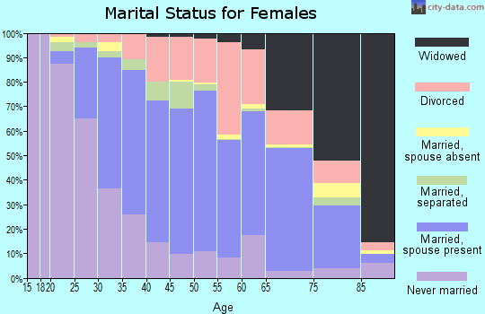 Zip code 13021 marital status for females