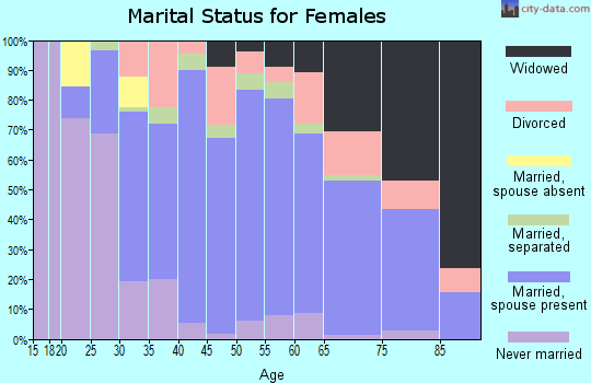Zip code 13036 marital status for females