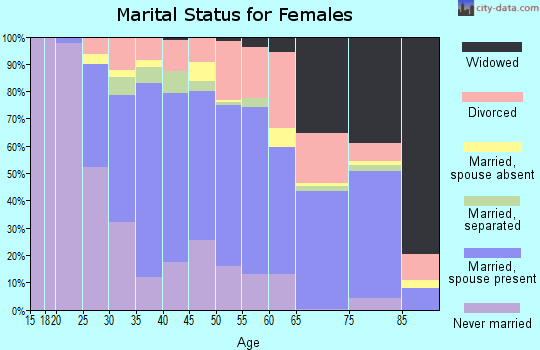 Zip code 13057 marital status for females