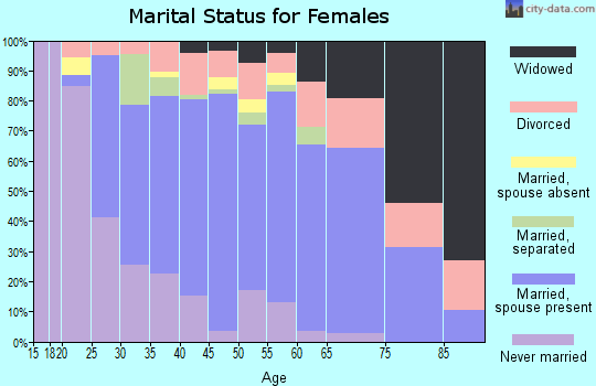 Zip code 13118 marital status for females