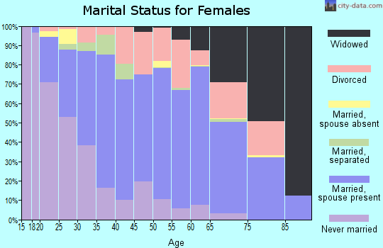 Zip code 13148 marital status for females