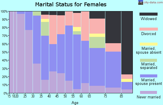 Zip code 13214 marital status for females
