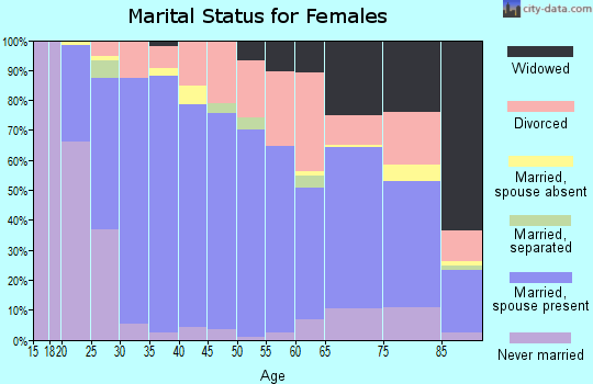 Zip code 13367 marital status for females