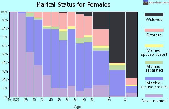 Zip code 13662 marital status for females