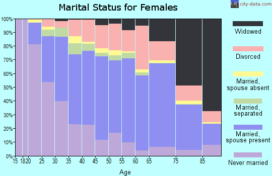 Zip code 13760 marital status for females