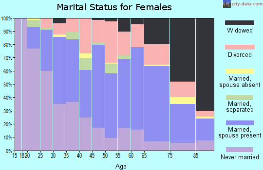 Zip code 13790 marital status for females