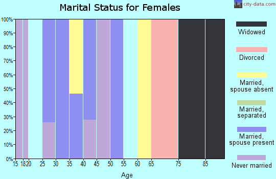 Zip code 14026 marital status for females
