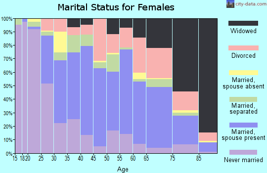 Zip code 14048 marital status for females