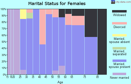 Zip code 14054 marital status for females