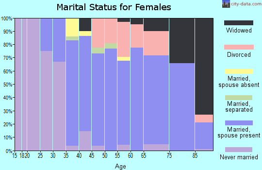 Zip code 14059 marital status for females
