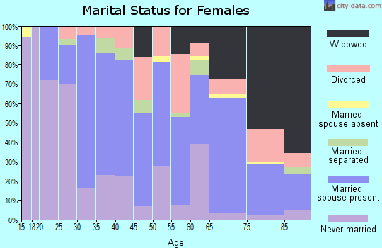 Zip code 14070 marital status for females